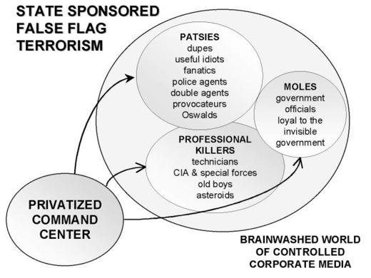 False flag flow chart