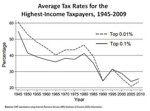 tax rate wealthy chart