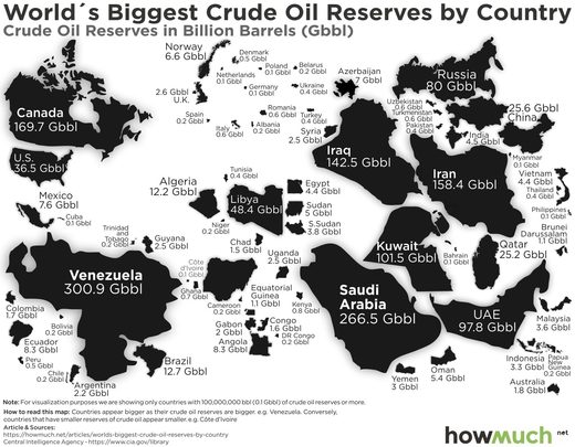 biggest oil reserves