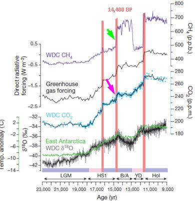 CH4 and CO2 concentration in Antarctica WAIS ice core (23 kA - 9 kA)
