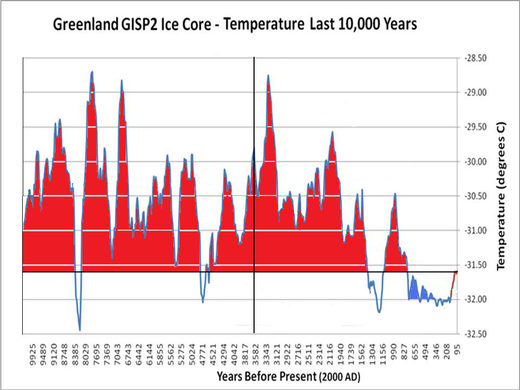 GISP2 temperature reconstruction over the past 10,000 years