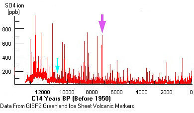SO4 concentration in GISP2 ice core