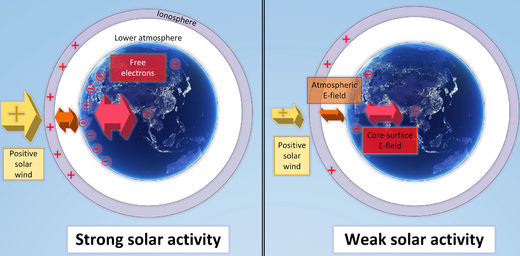 Earth's electric fields and potentials according to solar activity