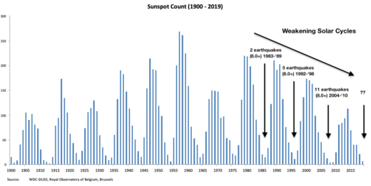 Sunspot Count. Royal Observatory of Belgium, Brussels.