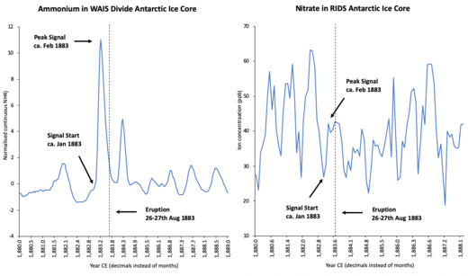 Antarctic Ammonium and Nitrate Concentrations.